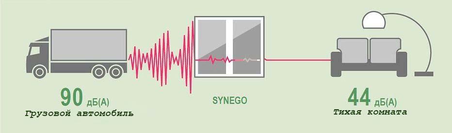 Как избавиться от уличного шума 4
